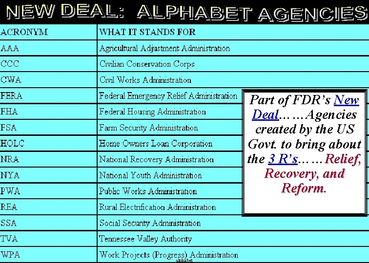 Part of FDR's New Deal……Agencies created by the US Govt. to bring about the