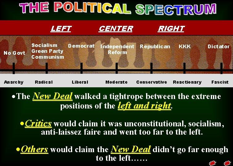 LEFT No Govt Anarchy CENTER Socialism Democrat Green Party Communism Radical Liberal Independent Reform