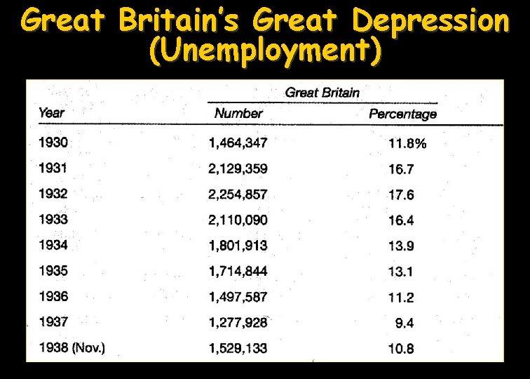 Great Britain's Great Depression (Unemployment)