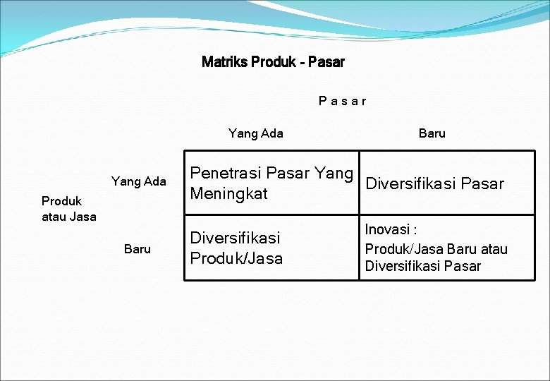 Matriks Produk - Pasar Yang Ada Produk atau Jasa Baru Penetrasi Pasar Yang Diversifikasi