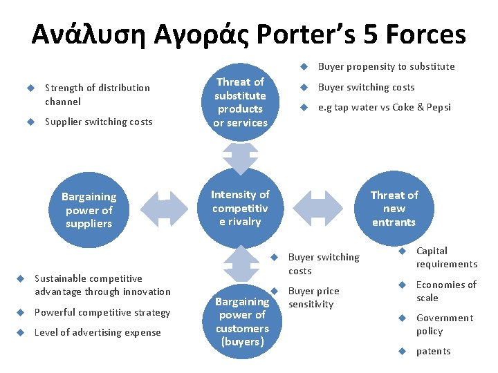 Ανάλυση Αγοράς Porter's 5 Forces Strength of distribution channel Supplier switching costs Bargaining power