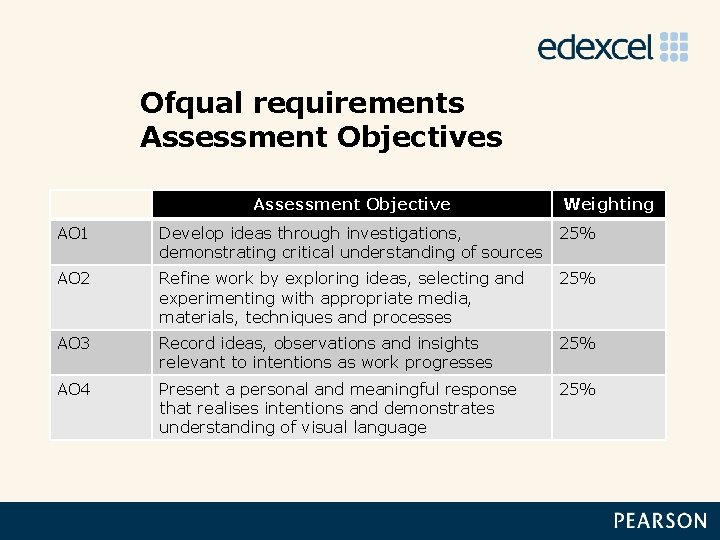 Ofqual requirements Assessment Objective Weighting AO 1 Develop ideas through investigations, demonstrating critical understanding
