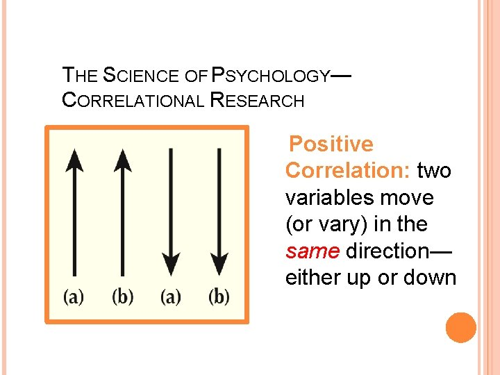 THE SCIENCE OF PSYCHOLOGY— CORRELATIONAL RESEARCH Positive Correlation: two variables move (or vary) in