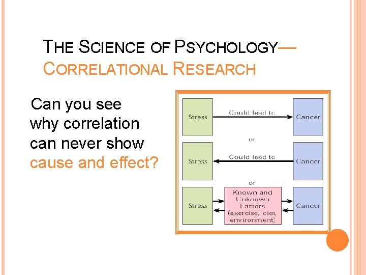 THE SCIENCE OF PSYCHOLOGY— CORRELATIONAL RESEARCH Can you see why correlation can never show