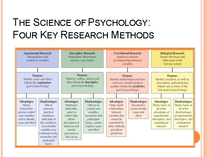 THE SCIENCE OF PSYCHOLOGY: FOUR KEY RESEARCH METHODS