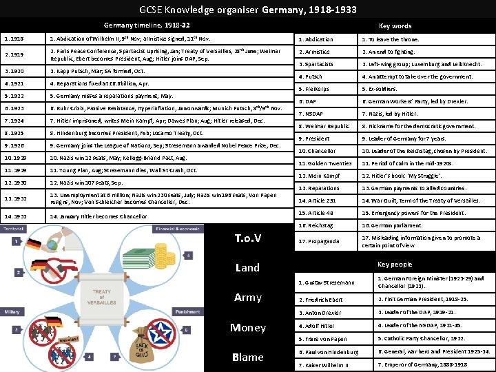 GCSE Knowledge organiser Germany, 1918 -1933 Germany timeline, 1918 -32 Key words 1. 1918