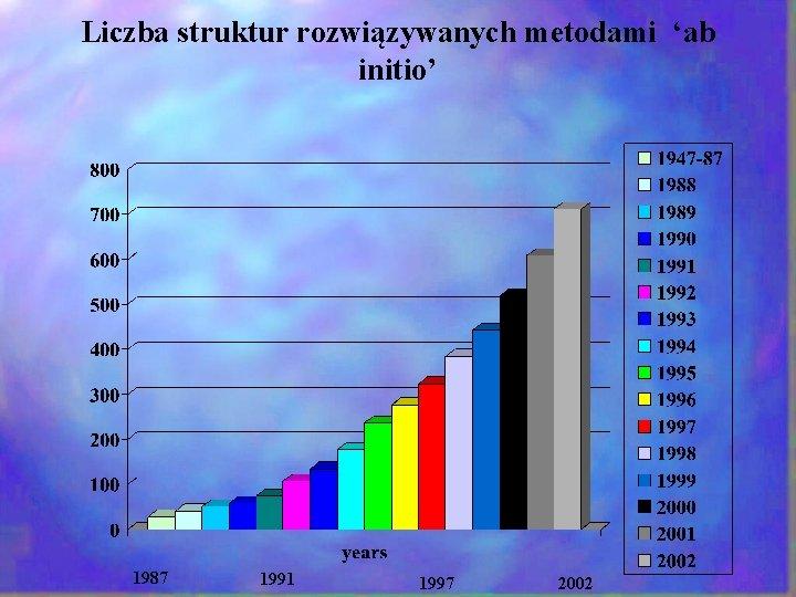 Liczba struktur rozwiązywanych metodami 'ab initio' 1987 1991 1997 2002