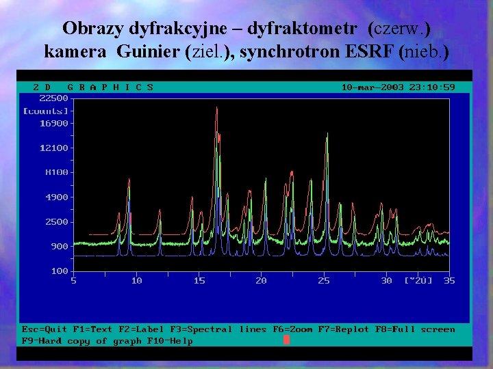 Obrazy dyfrakcyjne – dyfraktometr (czerw. ) kamera Guinier (ziel. ), synchrotron ESRF (nieb. )