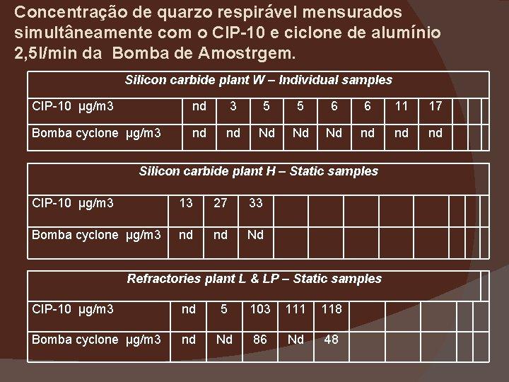 Concentração de quarzo respirável mensurados simultâneamente com o CIP-10 e ciclone de alumínio 2,