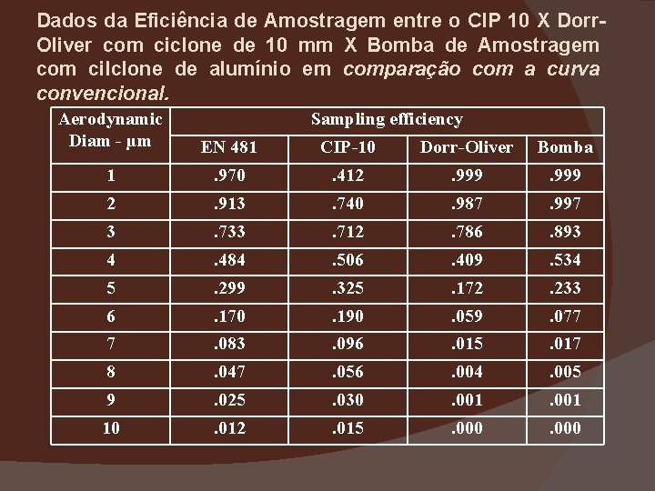 Dados da Eficiência de Amostragem entre o CIP 10 X Dorr. Oliver com ciclone