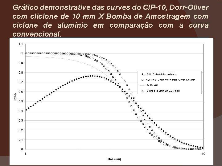 Gráfico demonstrative das curves do CIP-10, Dorr-Oliver com cliclone de 10 mm X Bomba