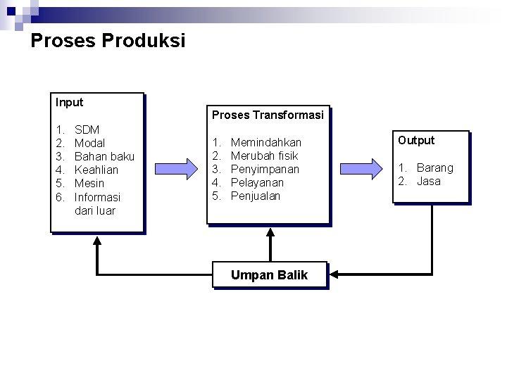 Proses Produksi Input Proses Transformasi 1. 2. 3. 4. 5. 6. SDM Modal Bahan