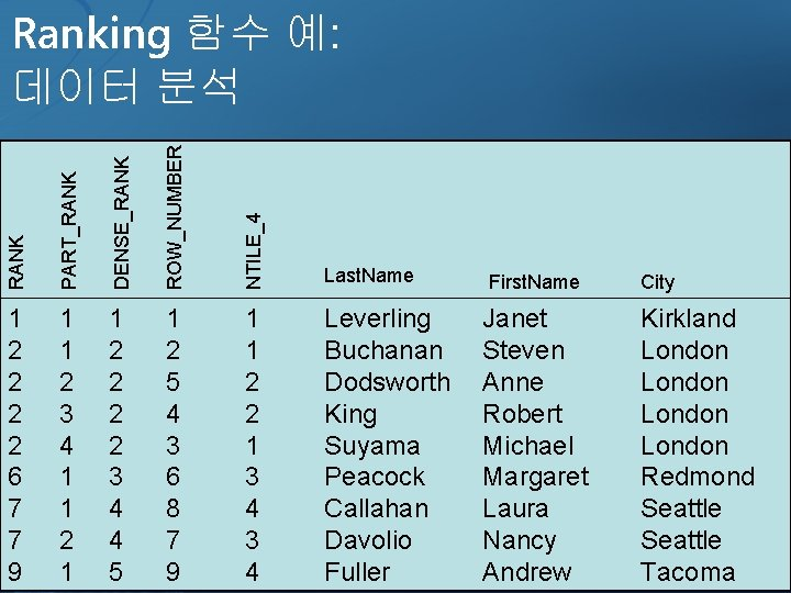RANK PART_RANK DENSE_RANK ROW_NUMBER NTILE_4 Ranking 함수 예: 데이터 분석 Last. Name 1 2