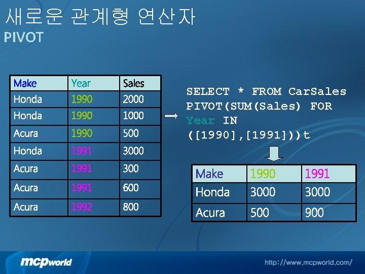 새로운 관계형 연산자 PIVOT Make Year Sales Honda 1990 2000 Honda 1990 1000 Acura