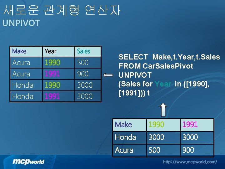 새로운 관계형 연산자 UNPIVOT Make Year Sales Acura Honda 1990 1991 1990 500 900