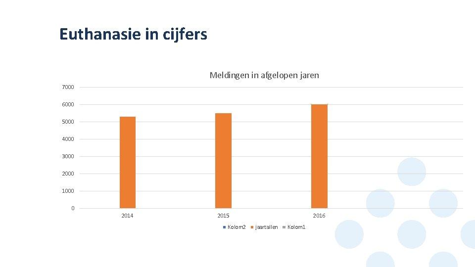 Euthanasie in cijfers Meldingen in afgelopen jaren 7000 6000 5000 4000 3000 2000 1000
