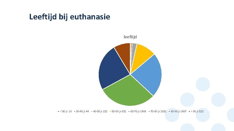Leeftijd bij euthanasie leeftijd < 30 jr 16 30 -40 jr 44 40 -50