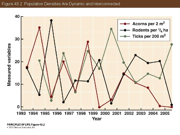 Figure 43. 2 Population Densities Are Dynamic and Interconnected
