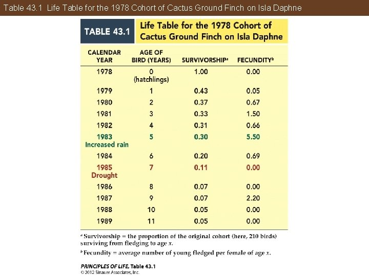 Table 43. 1 Life Table for the 1978 Cohort of Cactus Ground Finch on
