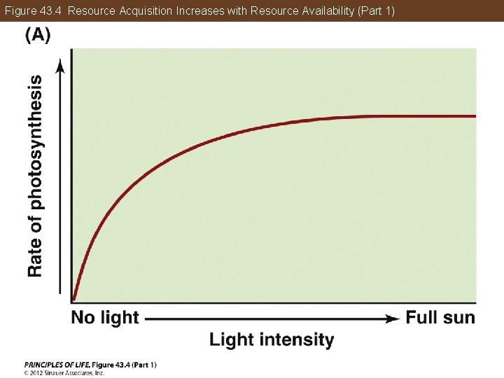 Figure 43. 4 Resource Acquisition Increases with Resource Availability (Part 1)