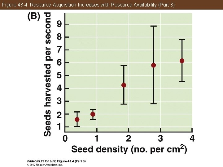 Figure 43. 4 Resource Acquisition Increases with Resource Availability (Part 3)