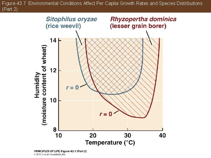 Figure 43. 7 Environmental Conditions Affect Per Capita Growth Rates and Species Distributions (Part