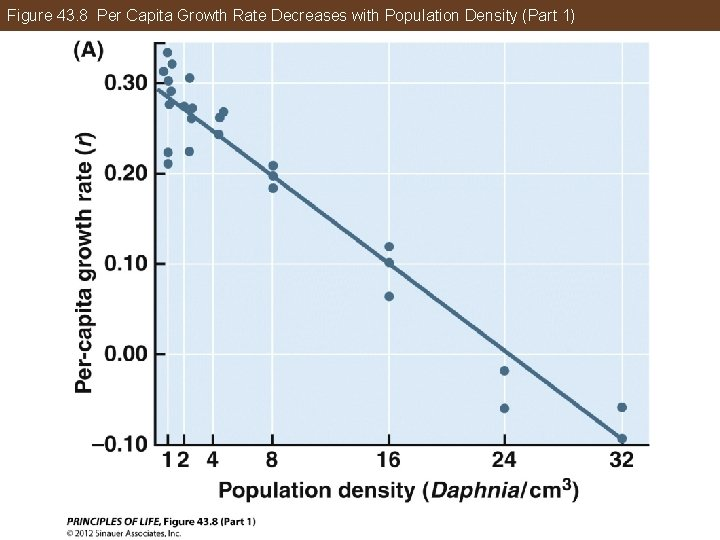 Figure 43. 8 Per Capita Growth Rate Decreases with Population Density (Part 1)