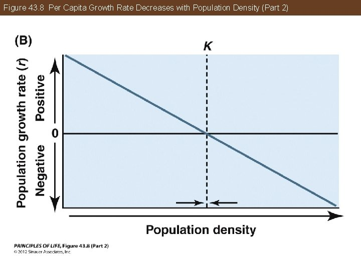 Figure 43. 8 Per Capita Growth Rate Decreases with Population Density (Part 2)
