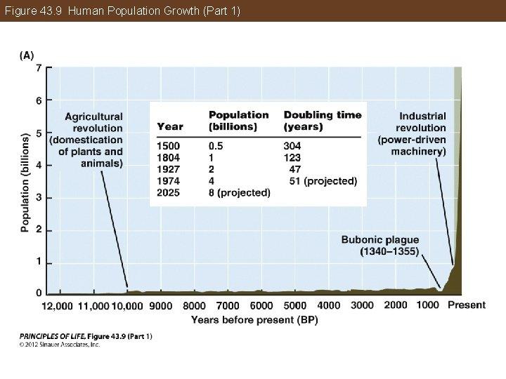 Figure 43. 9 Human Population Growth (Part 1)
