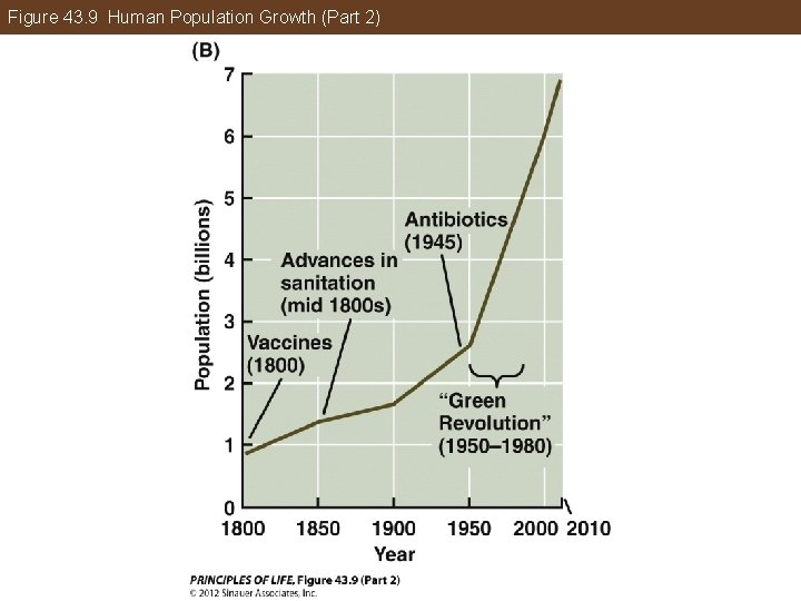 Figure 43. 9 Human Population Growth (Part 2)
