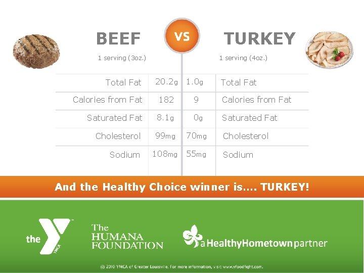 BEEF TURKEY 1 serving (3 oz. ) 1 serving (4 oz. ) 20. 2