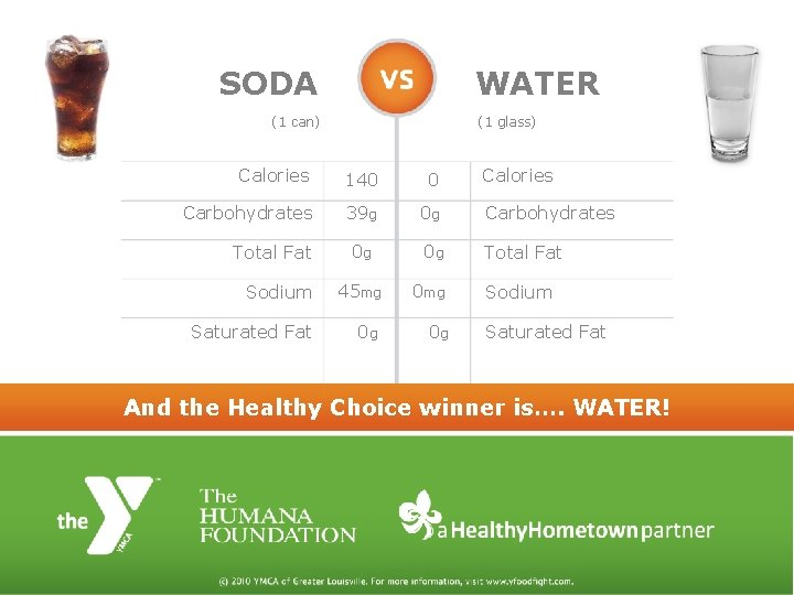 SODA WATER (1 can) (1 glass) Calories 140 0 Carbohydrates 39 g 0 g