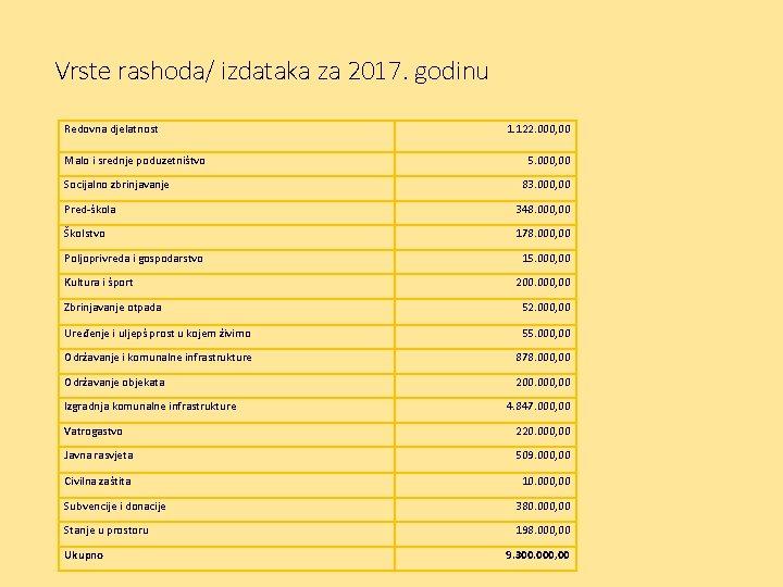 Vrste rashoda/ izdataka za 2017. godinu Redovna djelatnost Malo i srednje poduzetništvo Socijalno zbrinjavanje