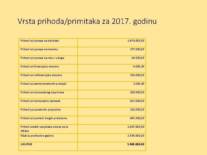 Vrsta prihoda/primitaka za 2017. godinu Prihodi od poreza na dohodak 1. 479. 000, 00