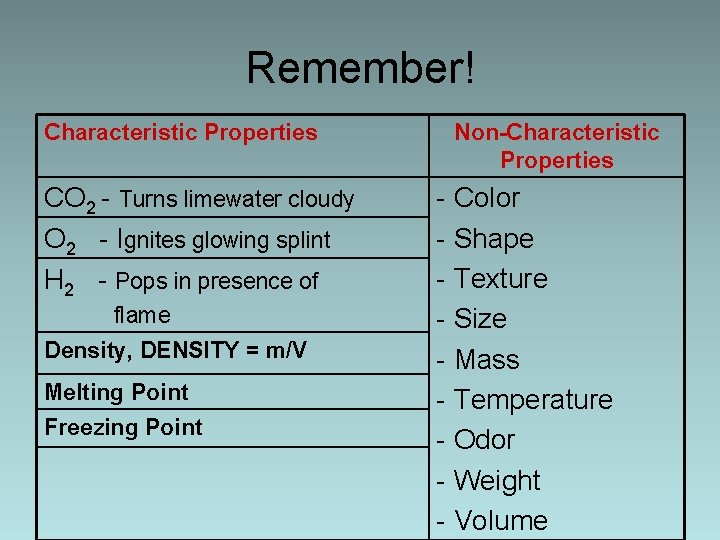 Remember! Characteristic Properties CO 2 - Turns limewater cloudy O 2 - Ignites glowing