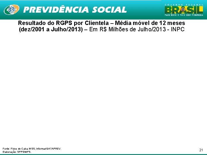 Resultado do RGPS por Clientela – Média móvel de 12 meses (dez/2001 a Julho/2013)