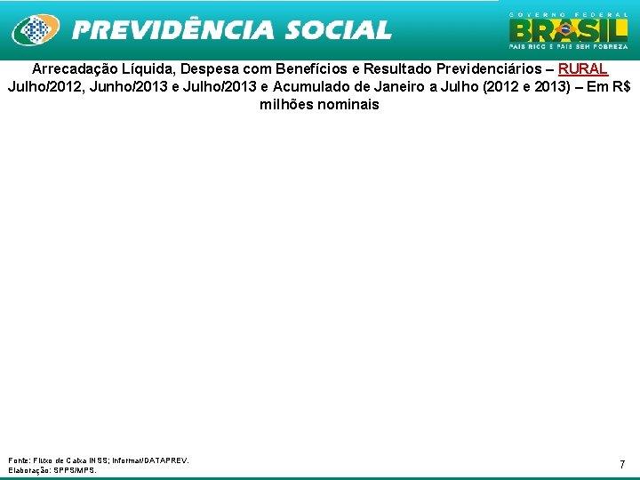 Arrecadação Líquida, Despesa com Benefícios e Resultado Previdenciários – RURAL Julho/2012, Junho/2013 e Julho/2013