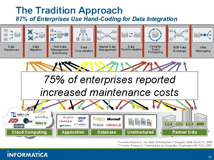 The Tradition Approach 87% of Enterprises Use Hand-Coding for Data Integration Data Warehouse Data