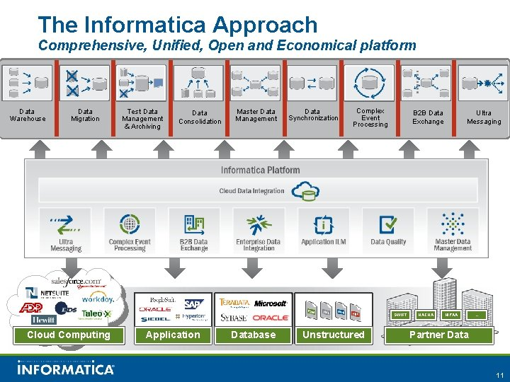 The Informatica Approach Comprehensive, Unified, Open and Economical platform Data Warehouse Data Migration Test