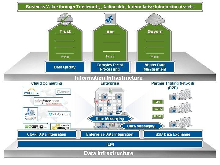 Business Value through Trustworthy, Actionable, Authoritative Information Assets Trust Act Govern Profile Sense Model