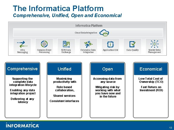 The Informatica Platform Comprehensive, Unified, Open and Economical Comprehensive Supporting the complete data integration
