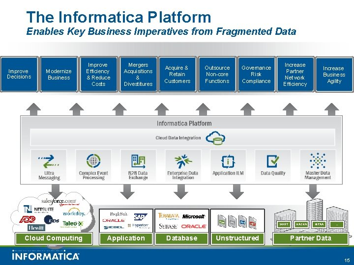 The Informatica Platform Enables Key Business Imperatives from Fragmented Data Improve Decisions Modernize Business