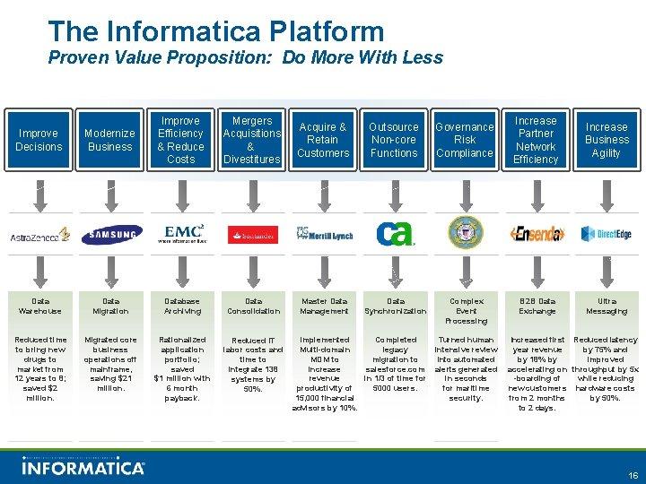 The Informatica Platform Proven Value Proposition: Do More With Less Improve Decisions Modernize Business