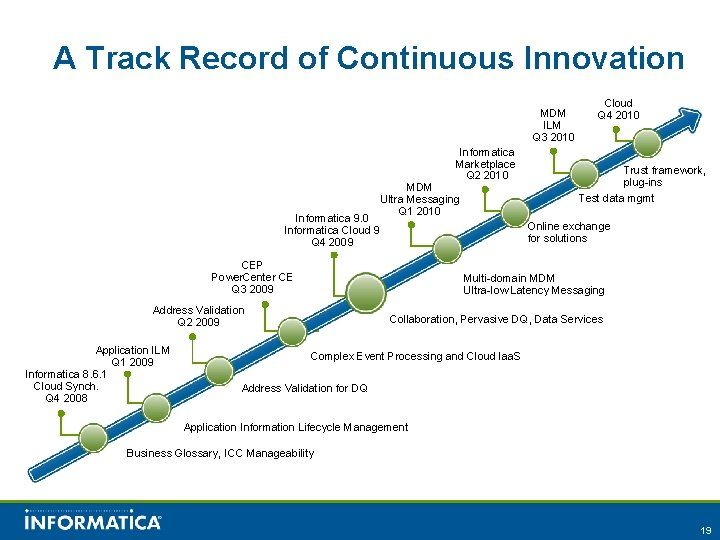 A Track Record of Continuous Innovation MDM ILM Q 3 2010 Cloud Q 4