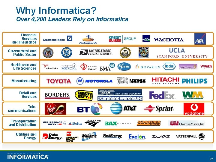 Why Informatica? Over 4, 200 Leaders Rely on Informatica Financial Services and Insurance Government