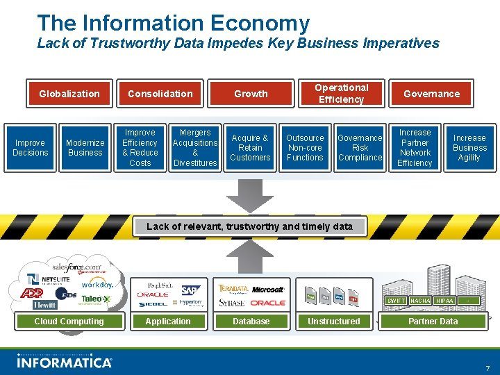 The Information Economy Lack of Trustworthy Data Impedes Key Business Imperatives Globalization Improve Decisions