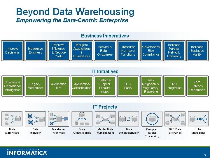 Beyond Data Warehousing Empowering the Data-Centric Enterprise Business Imperatives Improve Decisions Modernize Business Improve