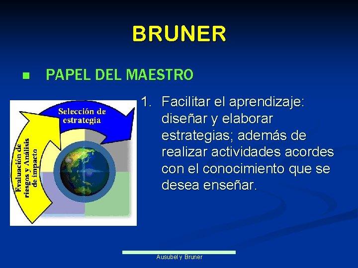 BRUNER n PAPEL DEL MAESTRO 1. Facilitar el aprendizaje: diseñar y elaborar estrategias; además