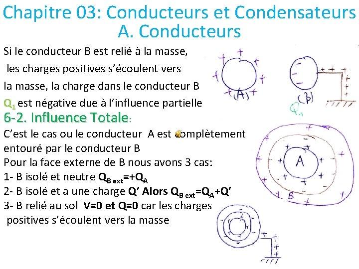 Chapitre 03: Conducteurs et Condensateurs A. Conducteurs Si le conducteur B est relié à