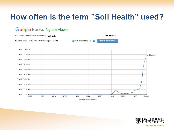 """How often is the term """"Soil Health"""" used?"""